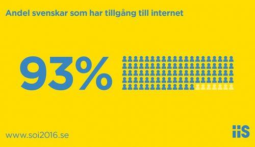 Infografik Svenskarna och internet 2016