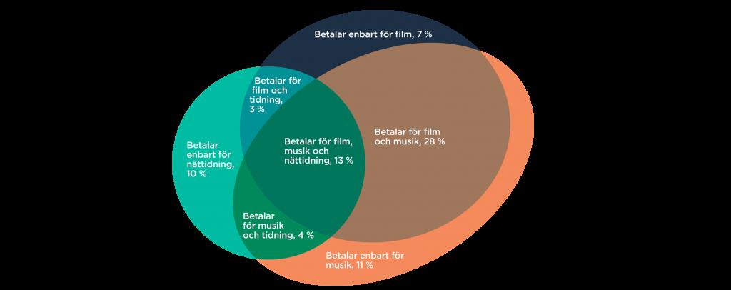 Andel internetanvändare som betalar för film, musik och dagstidning på internet, år 2018.